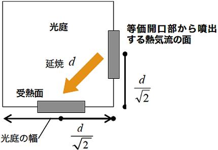 受熱面と等価開口部から噴出する熱気流の面の最短距離d(単位メートル)その 適用例