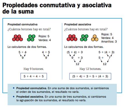 Resultado de imagen de propiedades de suma y multiplicación