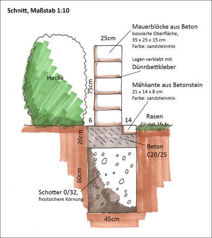Ausführungsplan (Schnitt)