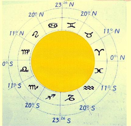 Schéma d'ASTRID FALLON