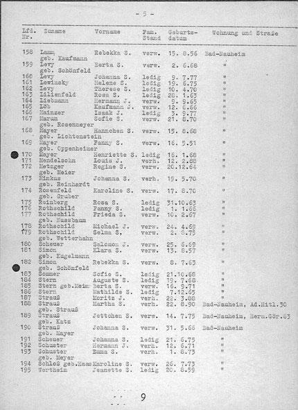 Quelle: www. statistik des Holocaust.de