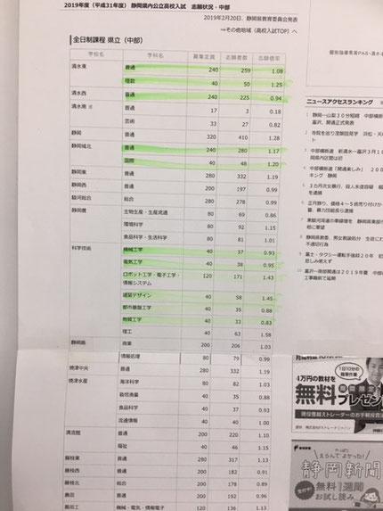 高校 2020 静岡 倍率 県 公立