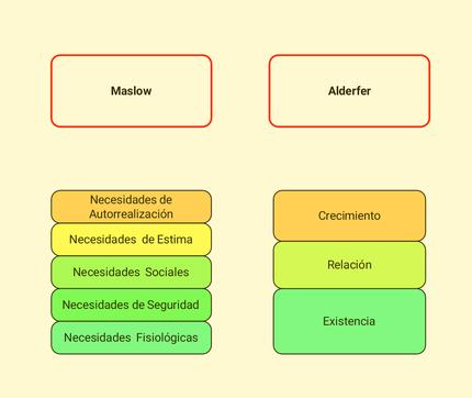 Entendiendo La Motivación La Teoría Erc Vanés Amseian