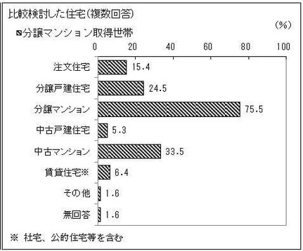 分譲マンション取得世帯の比較検討対象