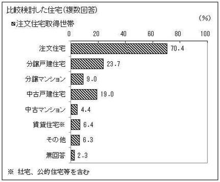 注文住宅取得世帯の比較検討した住宅