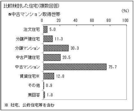中古マンション取得世帯の比較検討した住宅