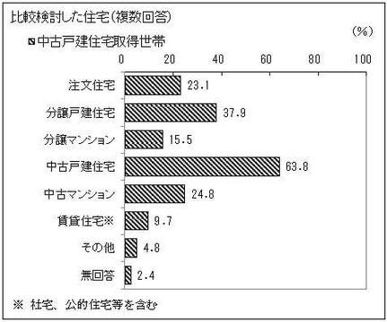 中古戸建住宅取得世帯の比較検討した住宅