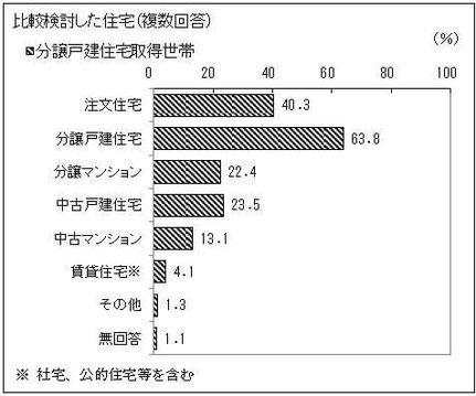 分譲戸建住宅(建売住宅)取得世帯の比較検討した住宅