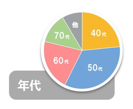 大阪南森町の体幹トレーニングスタジオを利用している年齢層は、30代が15%、40代が30%、50代が30%です。