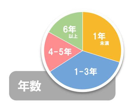 大阪南森町の体幹トレーニングスタジオを利用している年数は5年の方が20%、2年から5年の方が50%、1-2年の方が16%、1年未満の方が14%です。