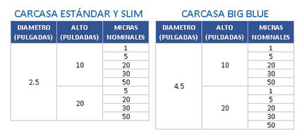 TABLA FILTRO DE AGUA PLISADO RETENCION PARTICULAS DE 1, 5, 10, 20, 50 MICRAS
