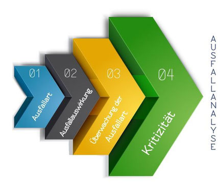 FMEA (kurz: Ausfallanalyse) analysiert Ausfallart, Ausfallauswirkung, Überwachung der Ausfallart und Kritizität