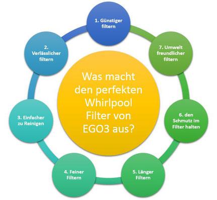 Whirlpool-Filter Vorteile