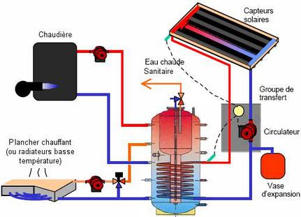 Chauffage central eau chaude sav chauffage plomberie for Installer un chauffage central