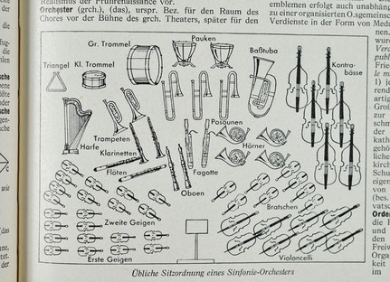 Orchester, Instrumente, Sitzplan, Strichzeichnung