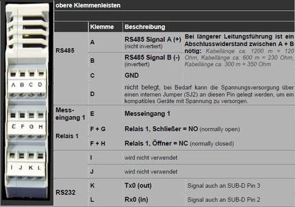Modbus Master M-Bus GSM GPRS Fernwartung