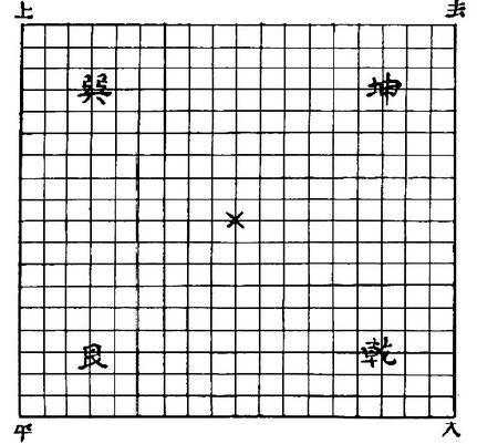 Fig. 1. G. E. MAUGER : Quelques considérations sur les jeux en Chine et leur développement synchronique avec celui de l'empire chinois. Bull. et Mém., Sté d'anthropologie de Paris, t. 6, VIe s., 1915.