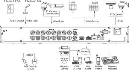 Dahua 16 Kanal 4 Megapixel Rekorder im Netzwerk, presented by SafeTech