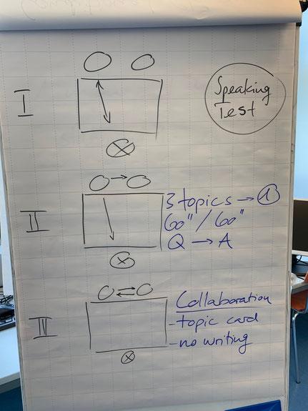 The BEC Speaking Test (Vantage & Higher)