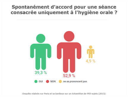 Enquête ParoSphère Hygiène orale 2015 - Consultation hygiène orale.