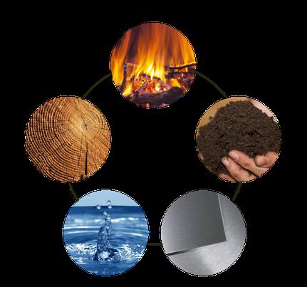 Die 5 Elemente der TCM. Feuer - Erde - Metall - Wasser - Holz