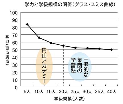 学力と学級規模の関係グラフ