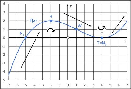 Graph der Funktion f(x) mit Nullstellen, Extremstellen & Wendestelle
