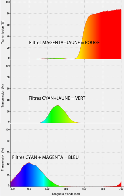 spectre transmission 2 filtres colorés CMJ -> RVB