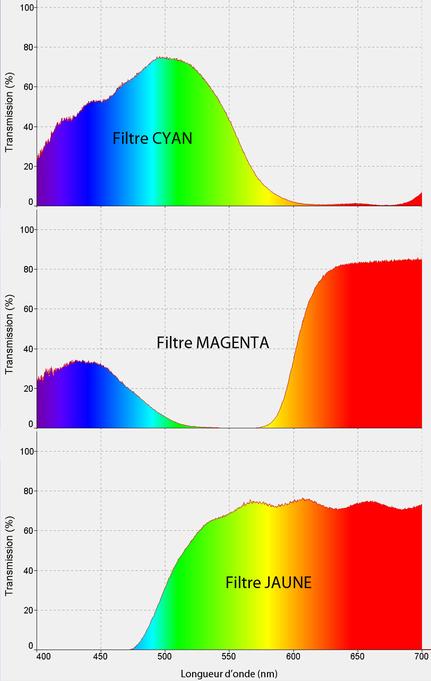 spectre transmission filtre coloré CMJ