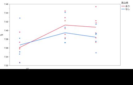 図4 pHと高山病の関連
