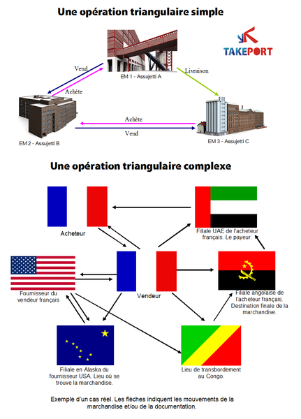 Opérations triangulaires, cross-trade, drop shipments et commerce triangulaire