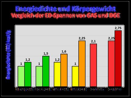 Abb. 5: GAS- und DGE-Werte für ED