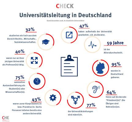 Steckbrief für deutsche Unipräsidenten. Quelle: CHE.