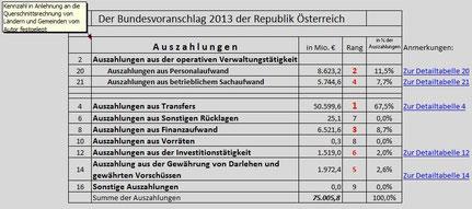 Bundesvoranschlag 2013: Gesamtauszahlungen