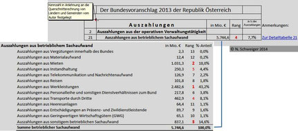 Bundeshaushalt 2013: Auszahlungen aus dem Sachaufwand