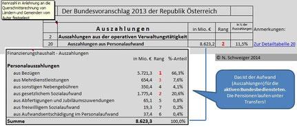 Bundeshaushalt 2013: Die Personalauszahlungen