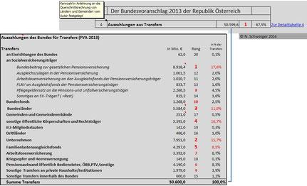 Bundeshaushalt 2013: Die Auszahlungen aus Transfers