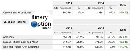 GoPro andamento vendite 2013 - 2014