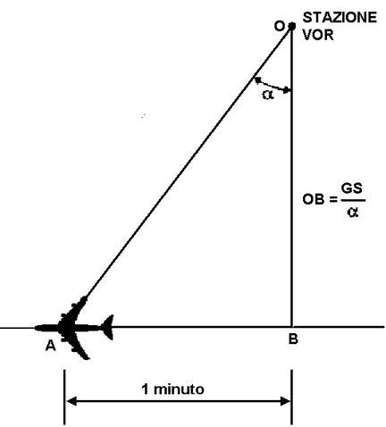 Figura 7.9 - Determinazione della distanza al traverso di una stazione
