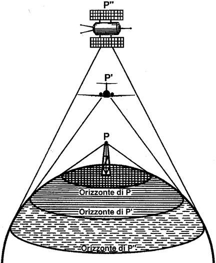 Figura 4.21 - Orizzonte Geometrico
