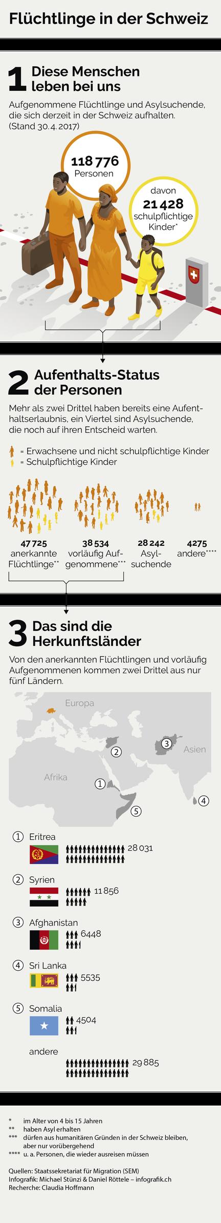 Infografik Flüchtlinge in der Schweiz © Michael Stünzi