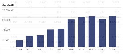 Entwicklung des Goodwill bei der SAP SE (2009-2018)