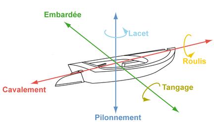 Mouvements Du Bateau on Horizontal Translation