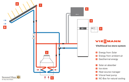 Heating with Ice - Stommel Haus uses Viessmann Ice Store System