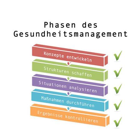 Phasen für Gesundheitsmanagement