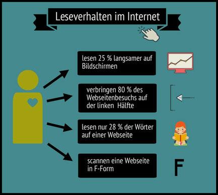 Infografik über Leseverhalten im Internet