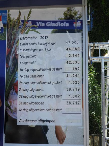 Le bilan  partiel  des 4 daags  to Nijmugen 2017 .