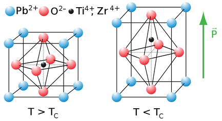 Crystal structure of PZT