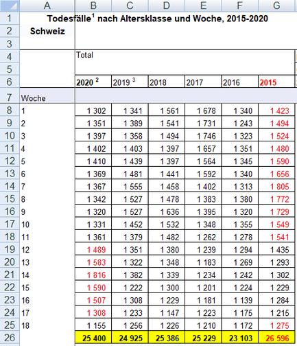 Bundesamt für Statistik - Todesfälle pro Woche von 2015 bis 2020