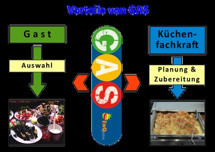Gäste und Küchenfachkräfte profitieren von GAS